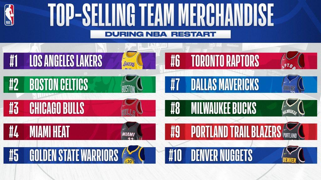 top 10 franchises nba maillots vendus depuis la reprise