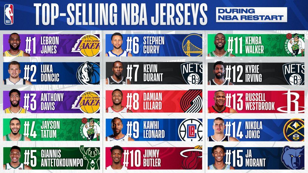top 15 joueurs nba maillots vendus depuis la reprise