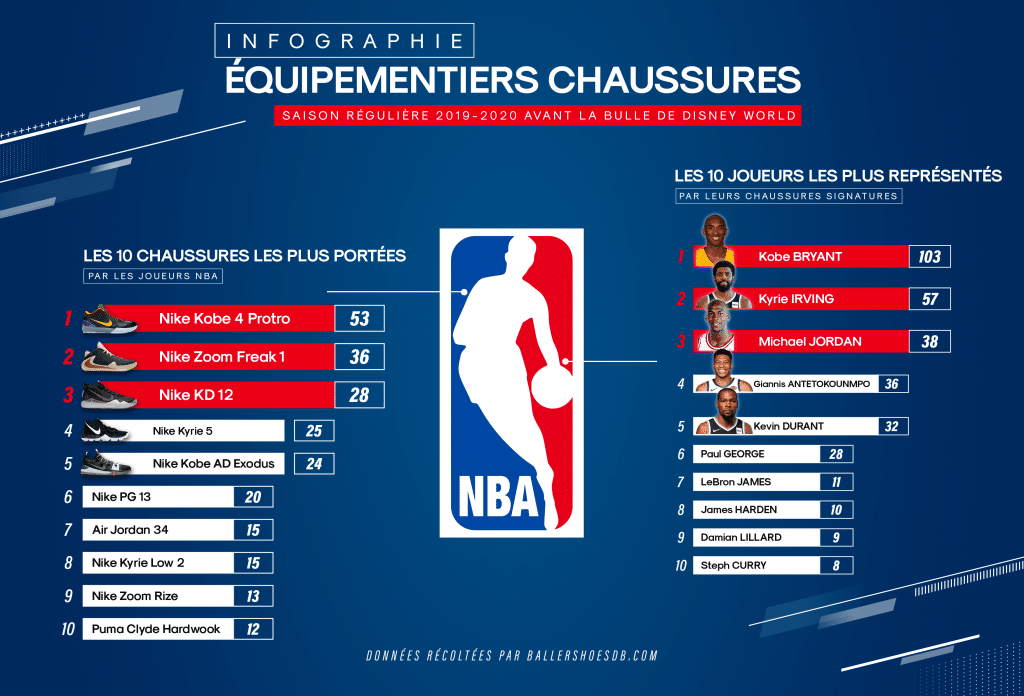 infographie basketpack chaussures plus portees nba 2019 2020