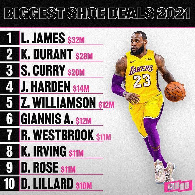top 10 joueurs nba chaussure signature