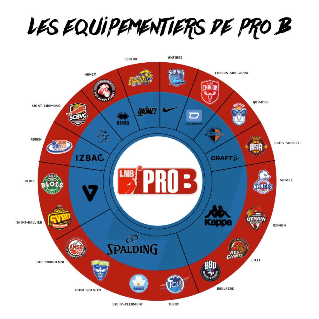 equipementier pro b 2021 2022